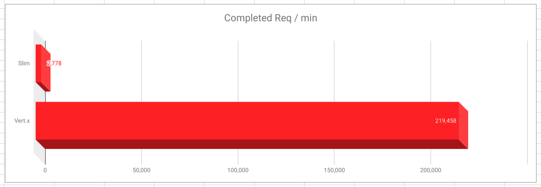 Graph showing number of requests for Slim (2778) vs Vertx (219,458)